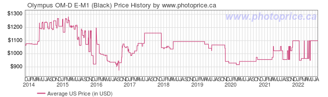 US Price History Graph for Olympus OM-D E-M1 (Black)