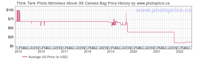 US Price History Graph for Think Tank Mirrorless Mover 30i Camera Bag