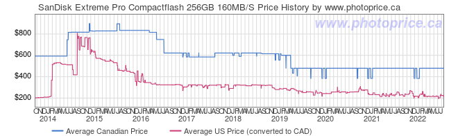 Price History Graph for SanDisk Extreme Pro Compactflash 256GB 160MB/S