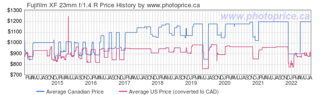 Price History Graph for Fujifilm XF 23mm f/1.4 R