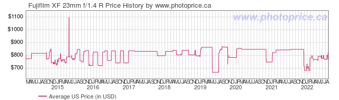 US Price History Graph for Fujifilm XF 23mm f/1.4 R