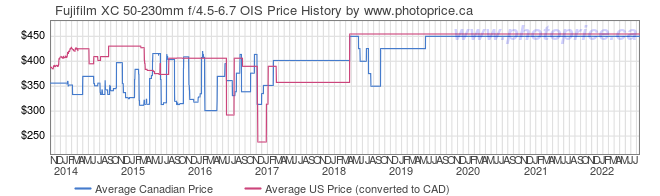 Price History Graph for Fujifilm XC 50-230mm f/4.5-6.7 OIS