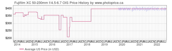 US Price History Graph for Fujifilm XC 50-230mm f/4.5-6.7 OIS