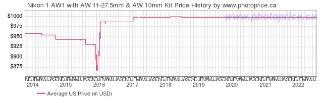 US Price History Graph for Nikon 1 AW1 with AW 11-27.5mm & AW 10mm Kit