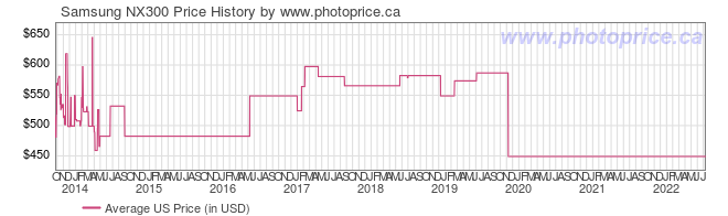 US Price History Graph for Samsung NX300