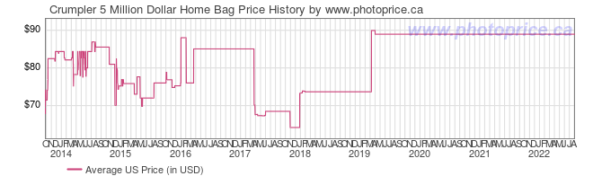 US Price History Graph for Crumpler 5 Million Dollar Home Bag