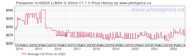 US Price History Graph for Panasonic H-H020A LUMIX G 20mm f/1.7 II