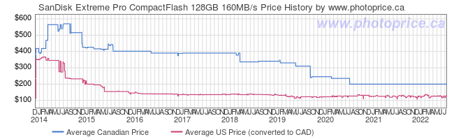 Price History Graph for SanDisk Extreme Pro CompactFlash 128GB 160MB/s