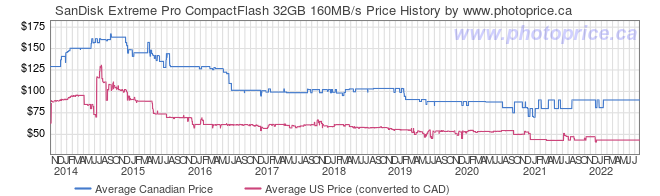Price History Graph for SanDisk Extreme Pro CompactFlash 32GB 160MB/s