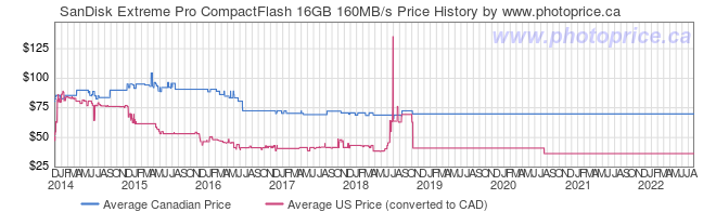 Price History Graph for SanDisk Extreme Pro CompactFlash 16GB 160MB/s