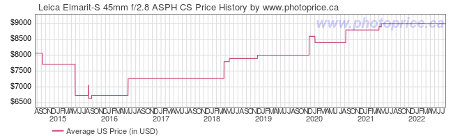 US Price History Graph for Leica Elmarit-S 45mm f/2.8 ASPH CS