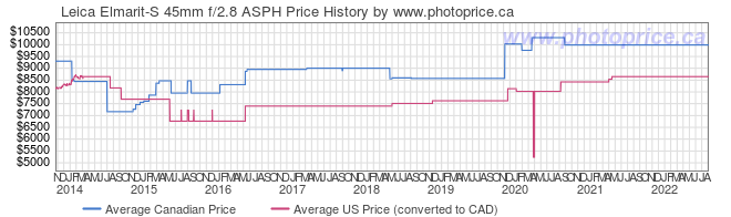 Price History Graph for Leica Elmarit-S 45mm f/2.8 ASPH