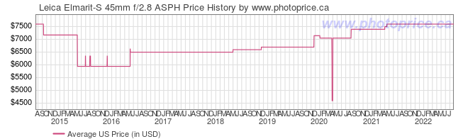 US Price History Graph for Leica Elmarit-S 45mm f/2.8 ASPH