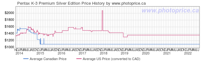 Price History Graph for Pentax K-3 Premium Silver Edition