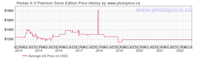 US Price History Graph for Pentax K-3 Premium Silver Edition