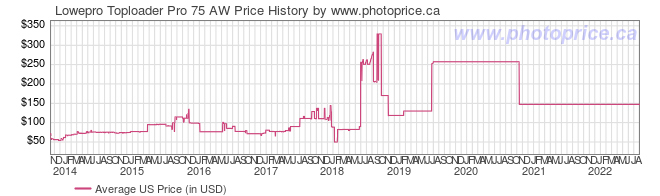 US Price History Graph for Lowepro Toploader Pro 75 AW