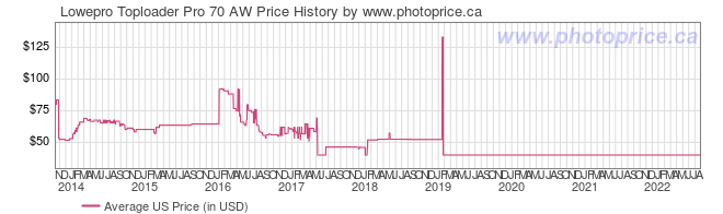 US Price History Graph for Lowepro Toploader Pro 70 AW