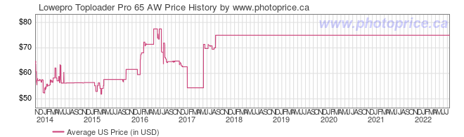 US Price History Graph for Lowepro Toploader Pro 65 AW