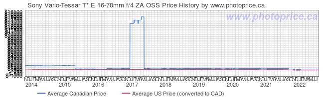 Price History Graph for Sony Vario-Tessar T* E 16-70mm f/4 ZA OSS