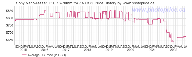 US Price History Graph for Sony Vario-Tessar T* E 16-70mm f/4 ZA OSS
