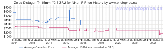Price History Graph for Zeiss Distagon T* 15mm f/2.8 ZF.2 for Nikon F