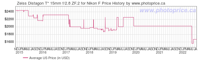 US Price History Graph for Zeiss Distagon T* 15mm f/2.8 ZF.2 for Nikon F