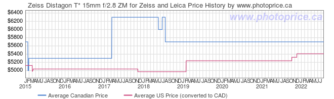 Price History Graph for Zeiss Distagon T* 15mm f/2.8 ZM for Zeiss and Leica