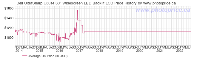 US Price History Graph for Dell UltraSharp U3014 30