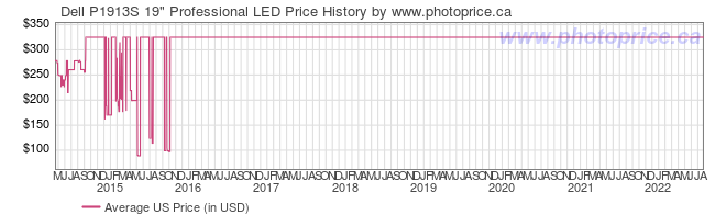 US Price History Graph for Dell P1913S 19