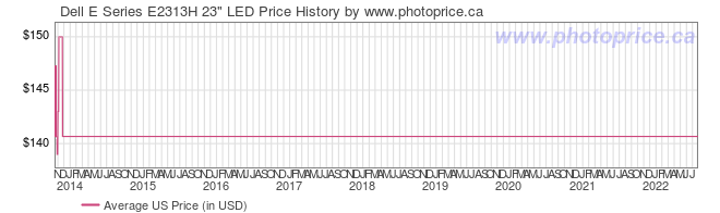 US Price History Graph for Dell E Series E2313H 23