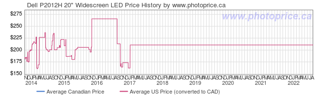 Price History Graph for Dell P2012H 20