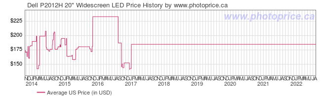 US Price History Graph for Dell P2012H 20