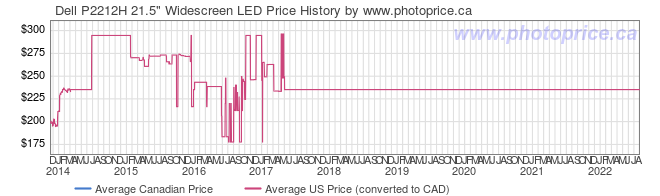 Price History Graph for Dell P2212H 21.5