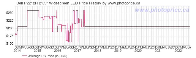 US Price History Graph for Dell P2212H 21.5