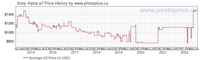 US Price History Graph for Sony Alpha a7