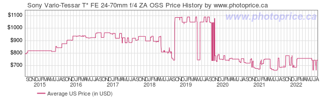 US Price History Graph for Sony Vario-Tessar T* FE 24-70mm f/4 ZA OSS