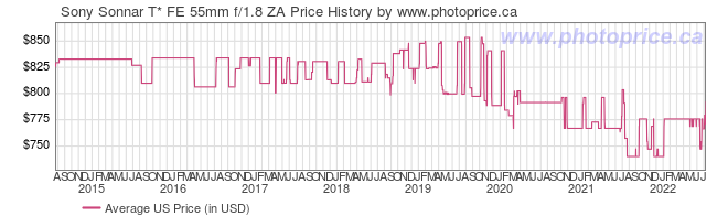 US Price History Graph for Sony SEL55F18Z Sonnar T* FE 55mm f/1.8