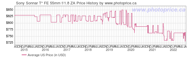 US Price History Graph for Sony Sonnar T* FE 55mm f/1.8 ZA