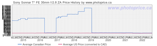 Price History Graph for Sony Sonnar T* FE 35mm f/2.8 ZA
