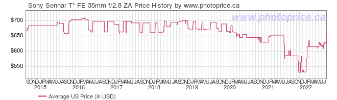 US Price History Graph for Sony Sonnar T* FE 35mm f/2.8 ZA