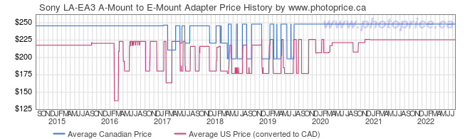 Price History Graph for Sony LA-EA3 A-Mount to E-Mount Adapter