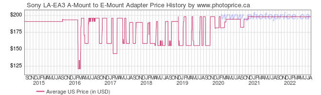 US Price History Graph for Sony LA-EA3 A-Mount to E-Mount Adapter