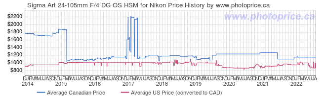 Price History Graph for Sigma Art 24-105mm F/4 DG OS HSM for Nikon