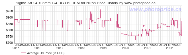 US Price History Graph for Sigma Art 24-105mm F/4 DG OS HSM for Nikon