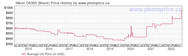 US Price History Graph for Nikon D5300 (Black)