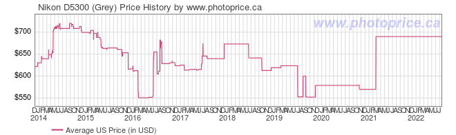 US Price History Graph for Nikon D5300 (Grey)