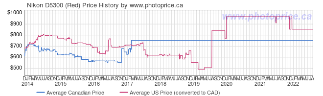 Price History Graph for Nikon D5300 (Red)