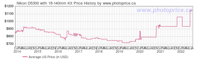US Price History Graph for Nikon D5300 with 18-140mm Kit