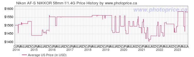 US Price History Graph for Nikon AF-S NIKKOR 58mm f/1.4G