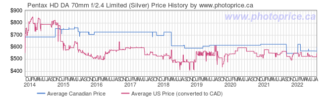 Price History Graph for Pentax HD DA 70mm f/2.4 Limited (Silver)